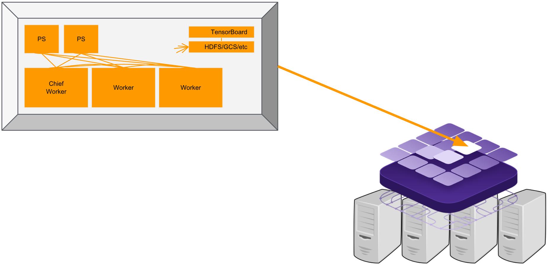 dcos-tensorflow   SDK framework to run TensorFlow on DC/OS
