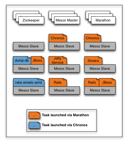 Marathon: A container orchestration platform for Mesos and DC/OS
